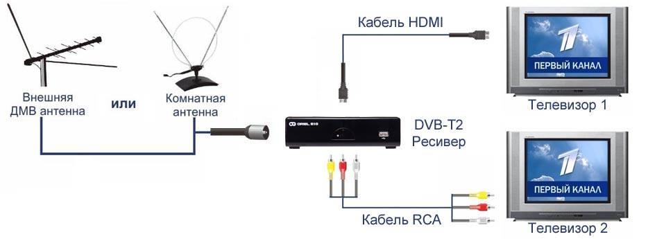 Как подключить цифровое телевидение к старому телевизору