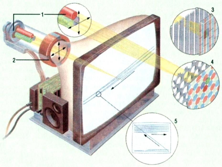 Принцип работы лампового телевизора