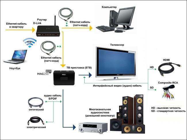 Необходимое оборудование для IP TV