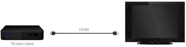 Подключение IP ТВ с помощью HDMI