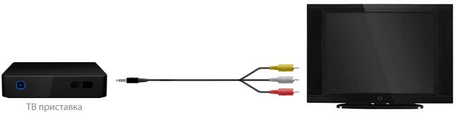 Подключение IP ТВ с помощью Тюльпанов