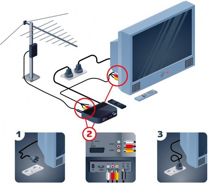 Схема подключения к цифровому ТВ