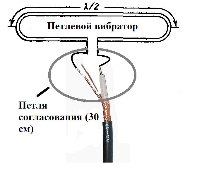 Картинки по запросу как сделать антенну петлю