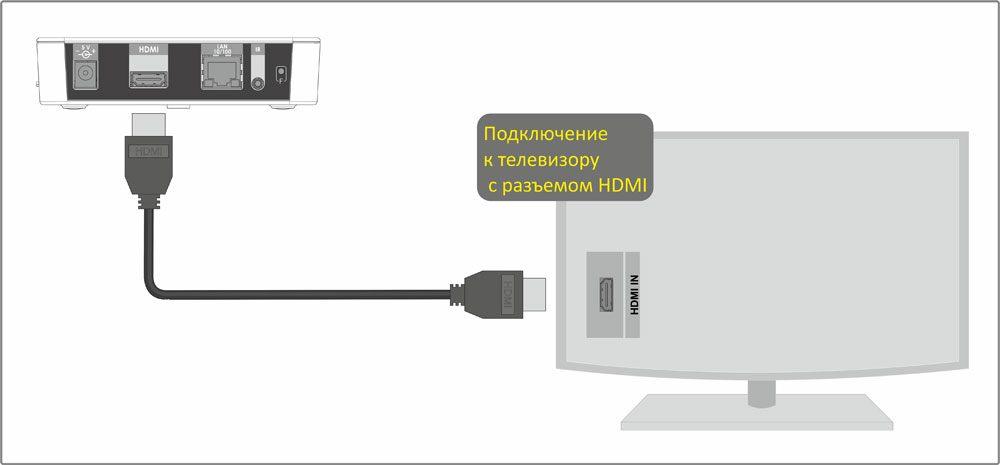 Как подключить ТВ-приставку к телевизору